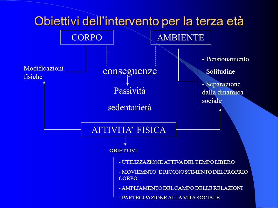 Obiettivi dellintervento per la terza età CORPOAMBIENTE Modificazioni fisiche conseguenze - Pensionamento - Solitudine - Separazione dalla dinamica so