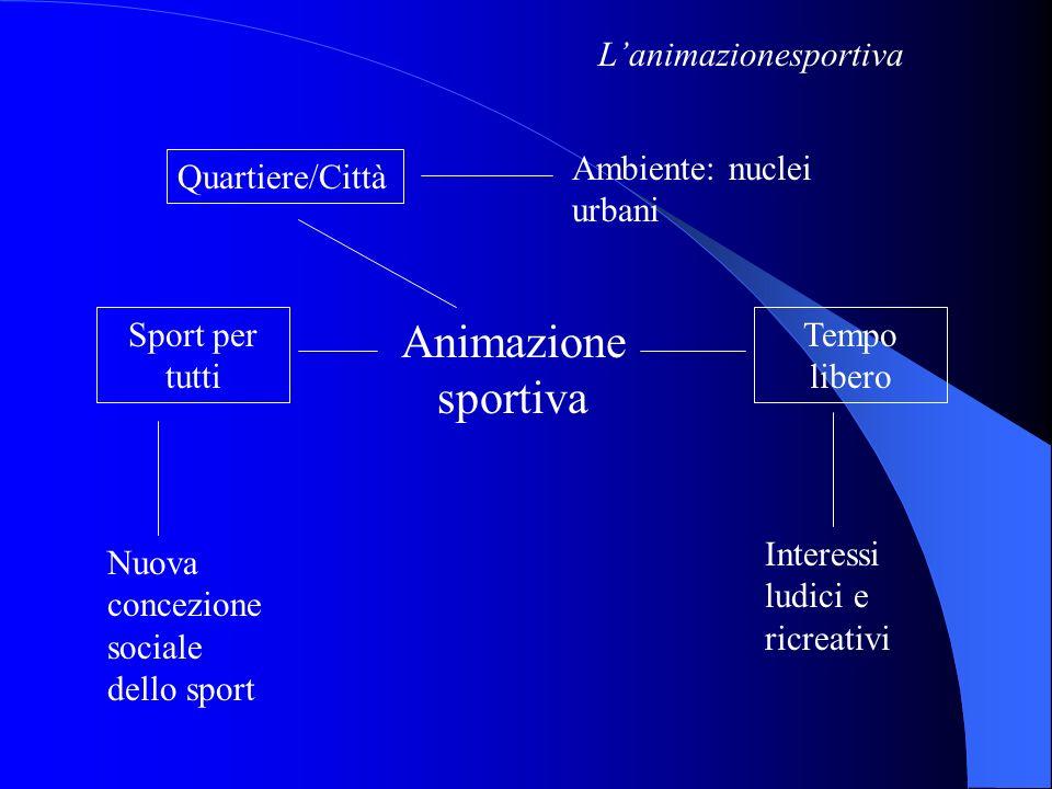 Quartiere/Città Animazione sportiva Sport per tutti Tempo libero Lanimazionesportiva Ambiente: nuclei urbani Nuova concezione sociale dello sport Inte