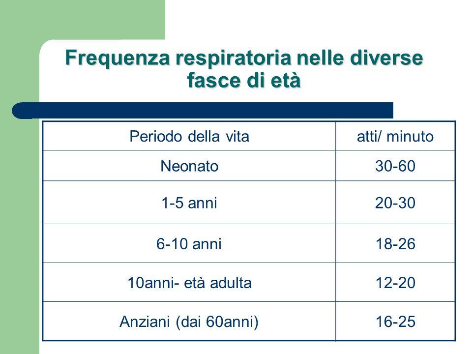 Frequenza respiratoria nelle diverse fasce di età Periodo della vitaatti/ minuto Neonato30-60 1-5 anni20-30 6-10 anni18-26 10anni- età adulta12-20 Anz