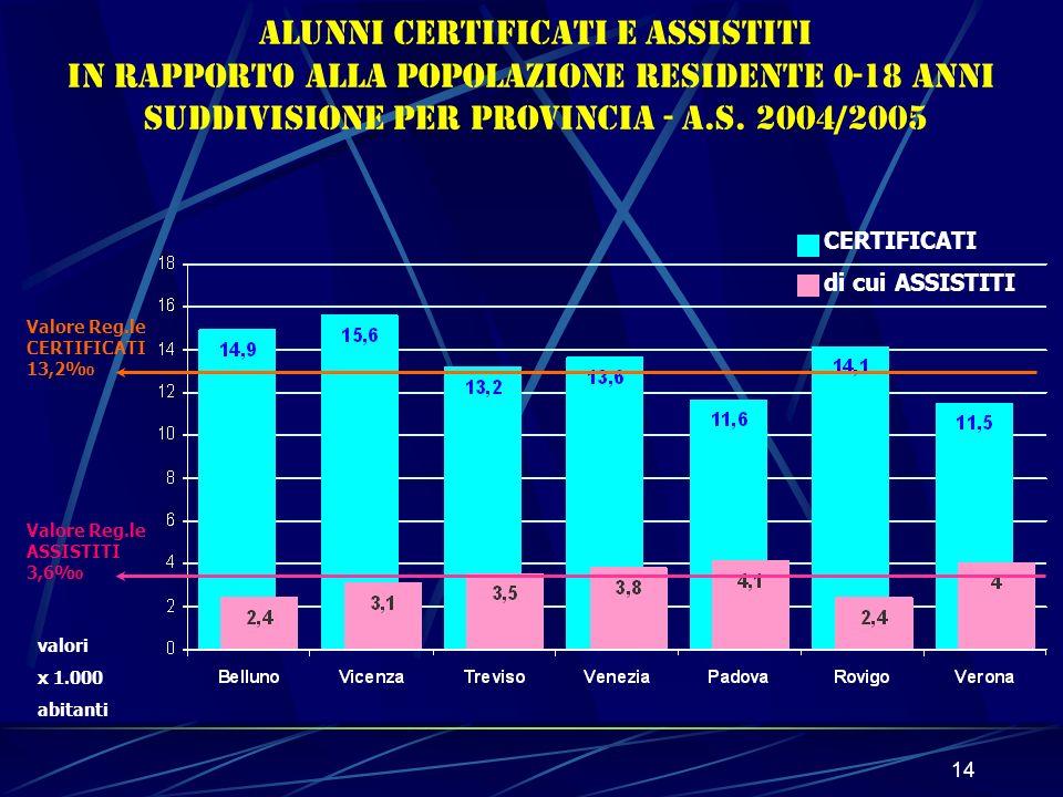 14 Valore Reg.le CERTIFICATI 13,2 Valore Reg.le ASSISTITI 3,6 Alunni certificati e assistiti in rapporto alla popolazione residente 0-18 anni Suddivisione per Provincia - a.s.