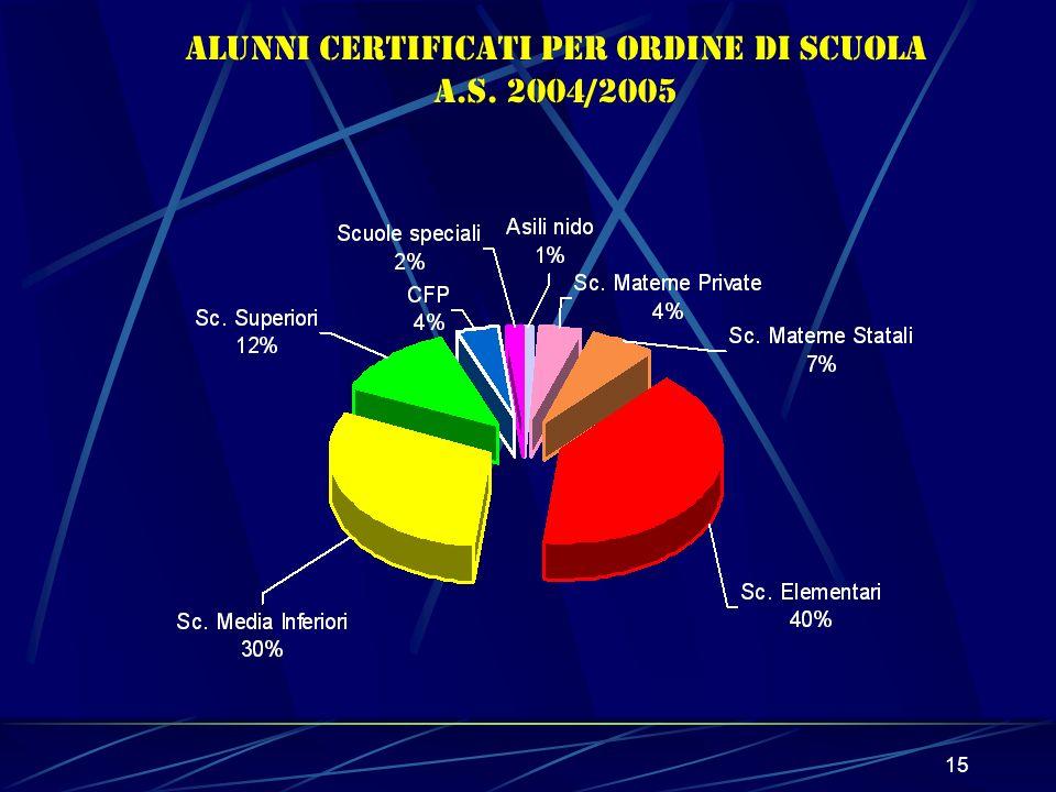 15 Alunni CERTIFICATI per ordine di scuola a.s. 2004/2005