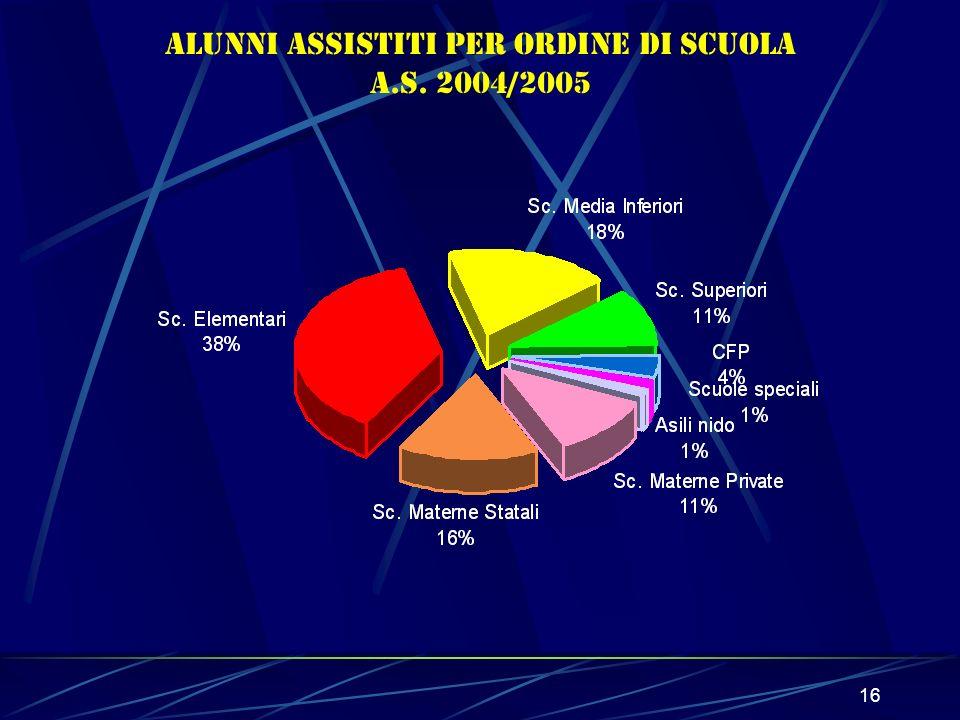 16 Alunni ASSISTITI per ordine di scuola a.s. 2004/2005
