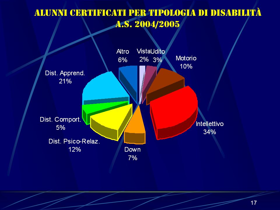 17 Alunni CERTIFICATI per tipologia di disabilità a.s. 2004/2005