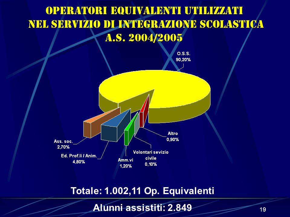 19 Operatori equivalenti utilizzati nel Servizio di Integrazione Scolastica a.s.