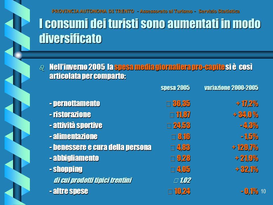 10 I consumi dei turisti sono aumentati in modo diversificato b Nellinverno 2005 la spesa media giornaliera pro-capite si è così articolata per comparto: spesa 2005variazione 2000-2005 - pernottamento € 36,35+ 17,2% - ristorazione € 11,87+ 34,0 % - attività sportive€ 24,53- 4,3% - alimentazione € 8,16- 1,5% - benessere e cura della persona€ 4,83+ 129,7% - abbigliamento€ 9,28+ 21,9% - shopping€ 4,05+ 32,1% di cui prodotti tipici trentini€ 1,02 di cui prodotti tipici trentini€ 1,02 - altre spese€ 10,24- 0,1% PROVINCIA AUTONOMA DI TRENTO - Assessorato al Turismo - Servizio Statistica