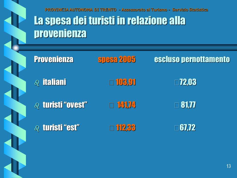 13 La spesa dei turisti in relazione alla provenienza Provenienzaspesa 2005 escluso pernottamento b italiani€ 103,91 €72,03 b turisti ovest€ 141,74 € 81,77 b turisti est € 112,33 €67,72 PROVINCIA AUTONOMA DI TRENTO - Assessorato al Turismo - Servizio Statistica