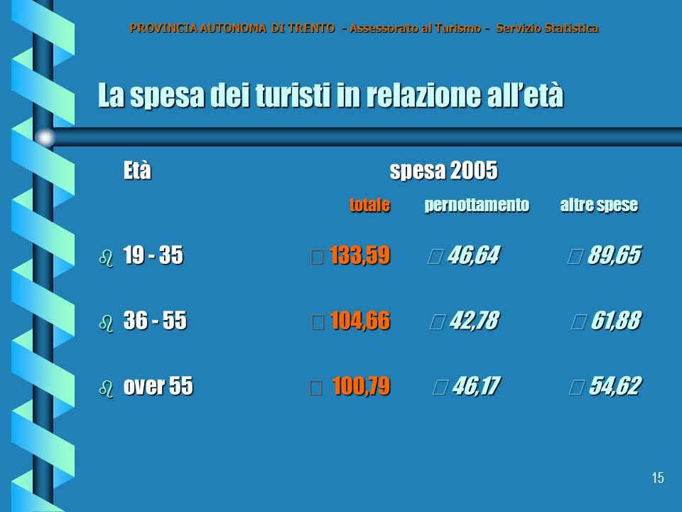 15 La spesa dei turisti in relazione alletà Etàspesa 2005 totale pernottamento altre spese totale pernottamento altre spese b 19 - 35€ 133,59 € 46,64€