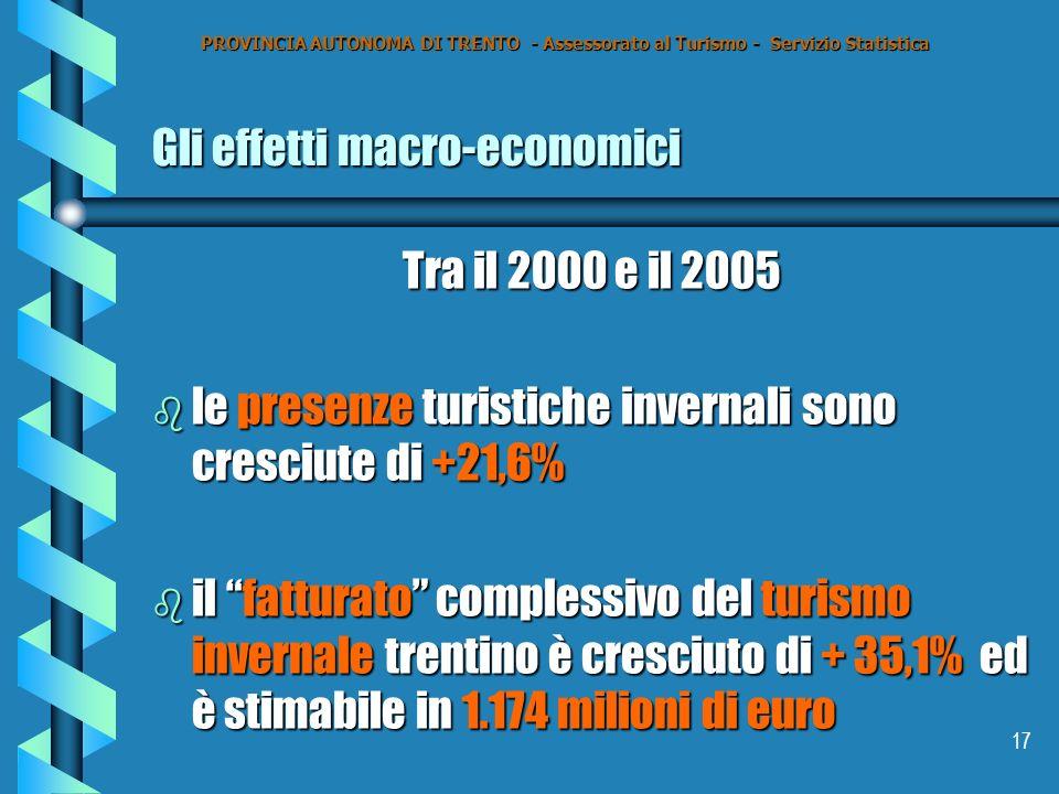 17 Gli effetti macro-economici Tra il 2000 e il 2005 b le presenze turistiche invernali sono cresciute di +21,6% b il fatturato complessivo del turismo invernale trentino è cresciuto di + 35,1% ed è stimabile in 1.174 milioni di euro PROVINCIA AUTONOMA DI TRENTO - Assessorato al Turismo - Servizio Statistica