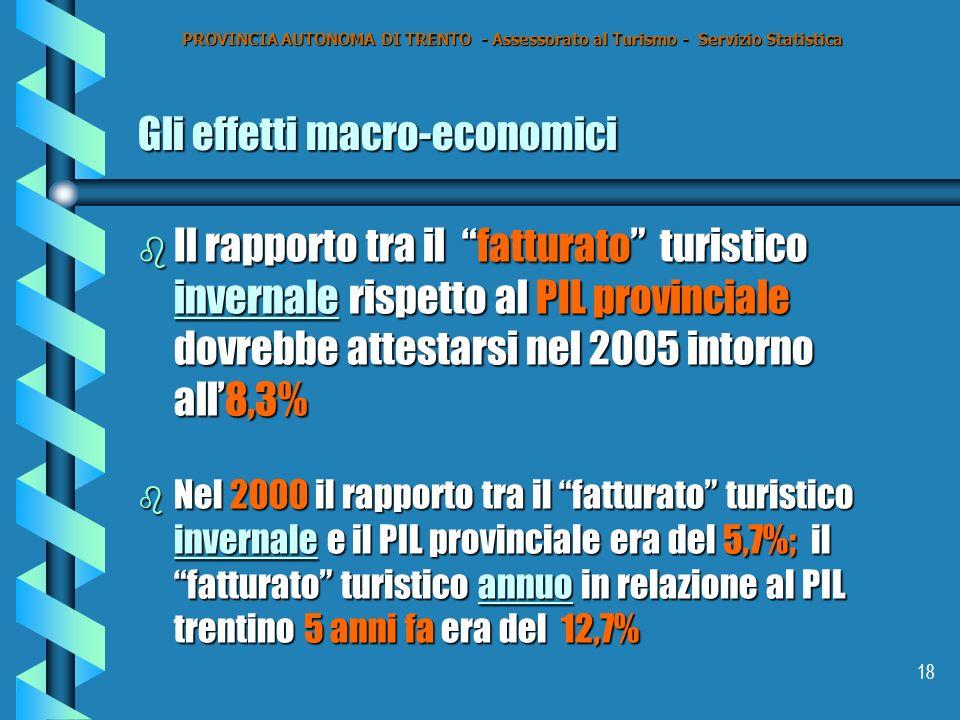 18 Gli effetti macro-economici b Il rapporto tra il fatturato turistico invernale rispetto al PIL provinciale dovrebbe attestarsi nel 2005 intorno all