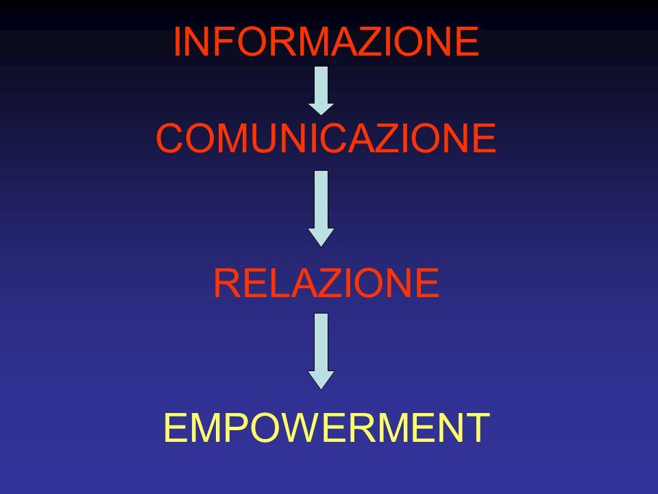 INFORMAZIONE COMUNICAZIONE RELAZIONE EMPOWERMENT