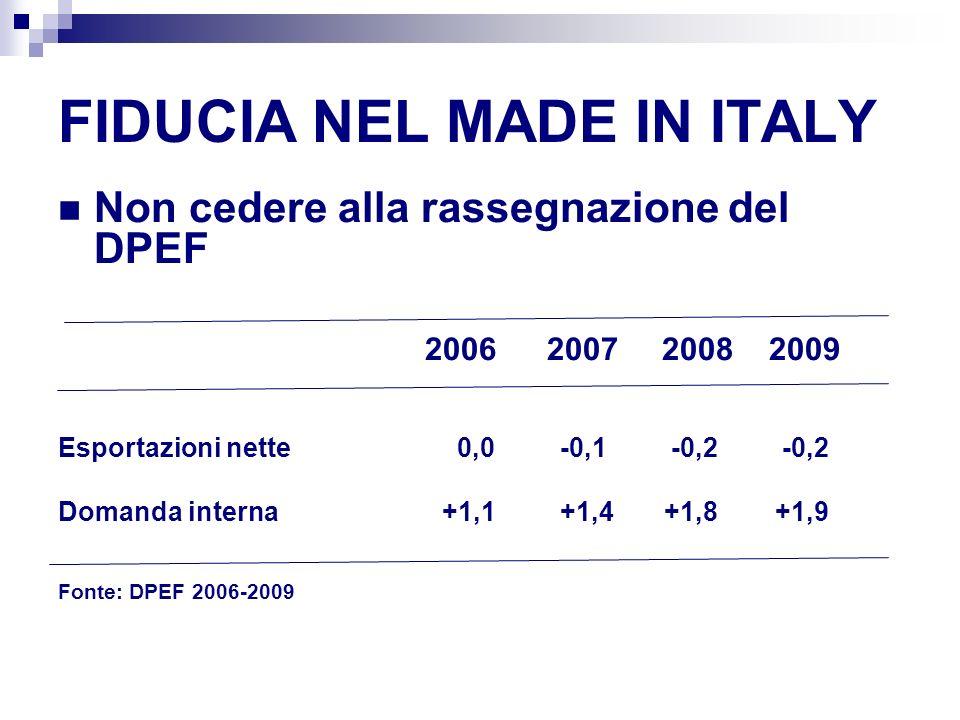 FIDUCIA NEL MADE IN ITALY Non cedere alla rassegnazione del DPEF 2006 2007 2008 2009 Esportazioni nette 0,0 -0,1 -0,2 -0,2 Domanda interna +1,1 +1,4 +1,8 +1,9 Fonte: DPEF 2006-2009