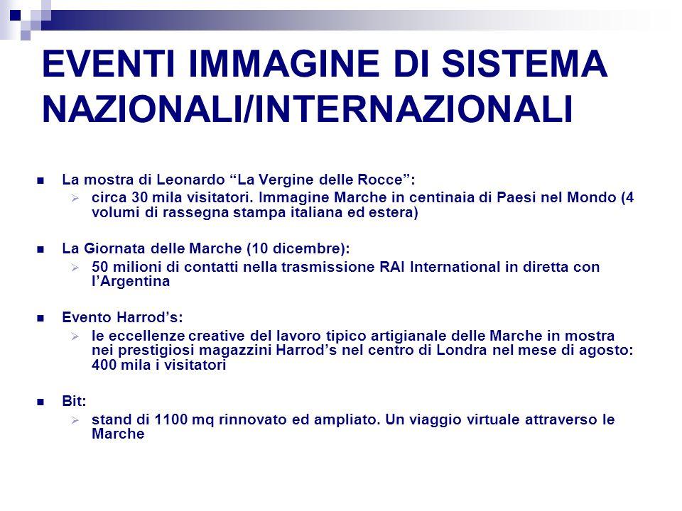 EVENTI IMMAGINE DI SISTEMA NAZIONALI/INTERNAZIONALI La mostra di Leonardo La Vergine delle Rocce: circa 30 mila visitatori.