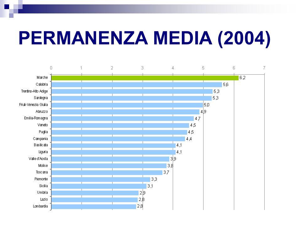 PERMANENZA MEDIA (2004)
