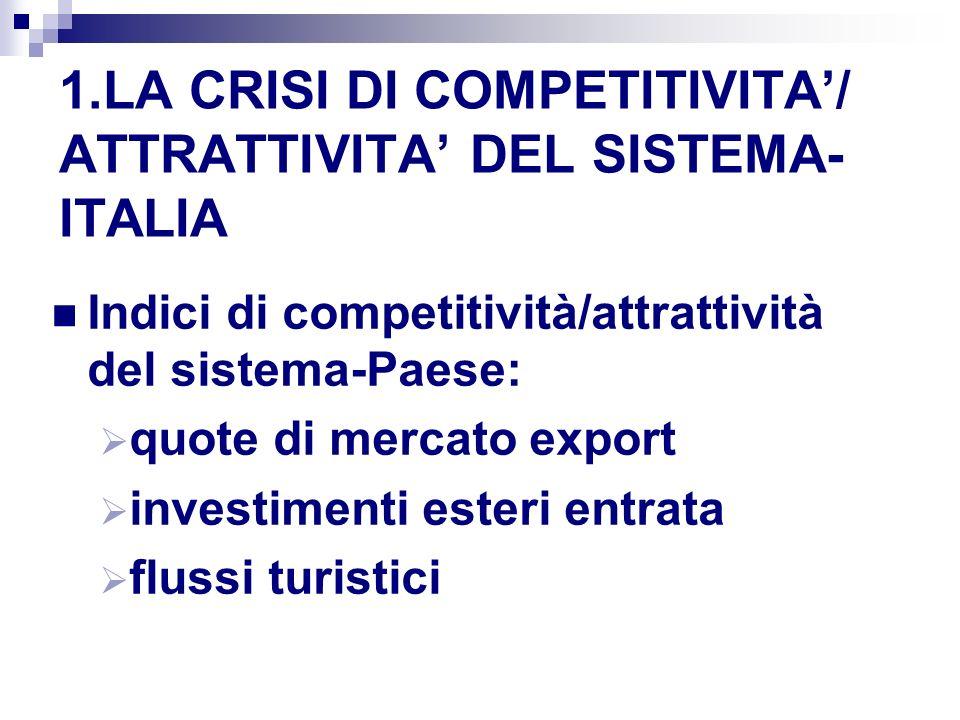 1.LA CRISI DI COMPETITIVITA/ ATTRATTIVITA DEL SISTEMA- ITALIA Indici di competitività/attrattività del sistema-Paese: quote di mercato export investimenti esteri entrata flussi turistici