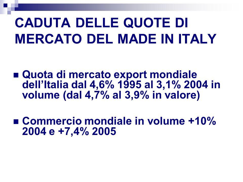CADUTA DELLE QUOTE DI MERCATO DEL MADE IN ITALY Quota di mercato export mondiale dellItalia dal 4,6% 1995 al 3,1% 2004 in volume (dal 4,7% al 3,9% in valore) Commercio mondiale in volume +10% 2004 e +7,4% 2005