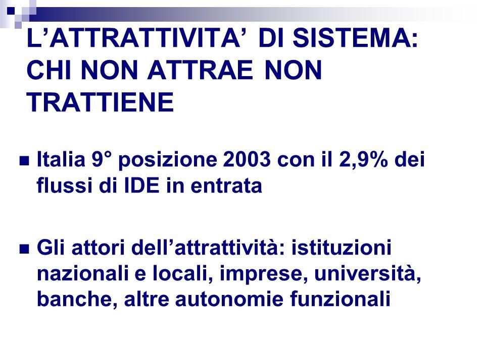 LATTRATTIVITA DI SISTEMA: CHI NON ATTRAE NON TRATTIENE Italia 9° posizione 2003 con il 2,9% dei flussi di IDE in entrata Gli attori dellattrattività: istituzioni nazionali e locali, imprese, università, banche, altre autonomie funzionali