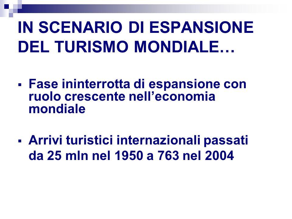 IN SCENARIO DI ESPANSIONE DEL TURISMO MONDIALE… Fase ininterrotta di espansione con ruolo crescente nelleconomia mondiale Arrivi turistici internazionali passati da 25 mln nel 1950 a 763 nel 2004