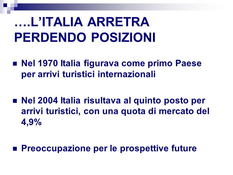 ….LITALIA ARRETRA PERDENDO POSIZIONI Nel 1970 Italia figurava come primo Paese per arrivi turistici internazionali Nel 2004 Italia risultava al quinto posto per arrivi turistici, con una quota di mercato del 4,9% Preoccupazione per le prospettive future