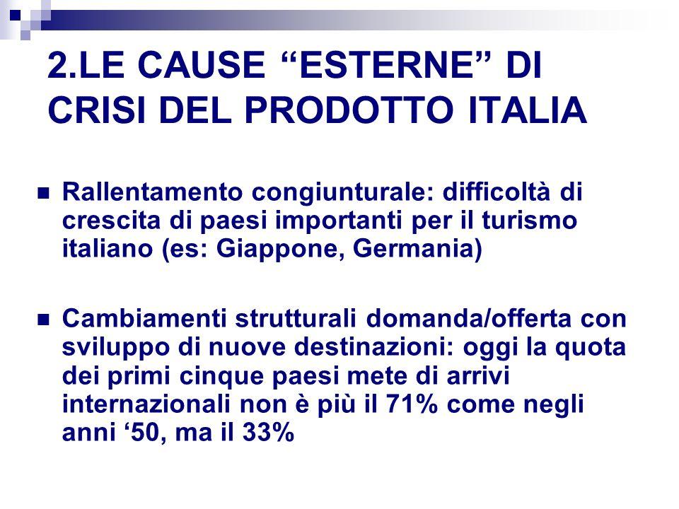 2.LE CAUSE ESTERNE DI CRISI DEL PRODOTTO ITALIA Rallentamento congiunturale: difficoltà di crescita di paesi importanti per il turismo italiano (es: Giappone, Germania) Cambiamenti strutturali domanda/offerta con sviluppo di nuove destinazioni: oggi la quota dei primi cinque paesi mete di arrivi internazionali non è più il 71% come negli anni 50, ma il 33%
