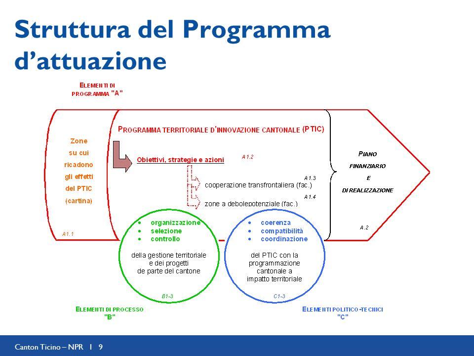 Canton Ticino – NPR I 9 Struttura del Programma dattuazione