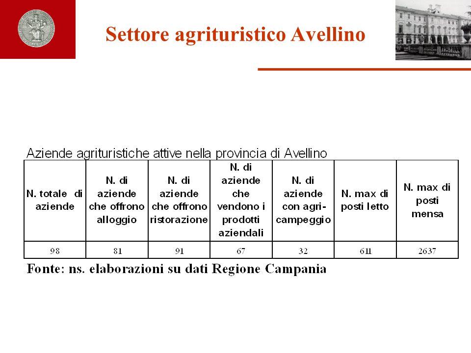 Settore agrituristico Avellino