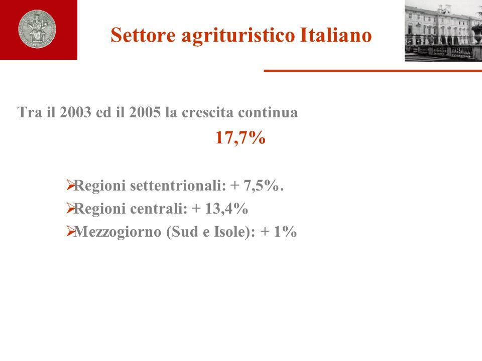 Settore agrituristico Italiano Tra il 2003 ed il 2005 la crescita continua 17,7% Regioni settentrionali: + 7,5%. Regioni centrali: + 13,4% Mezzogiorno