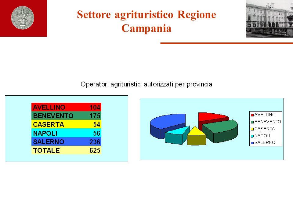 Tabella 1 - Aziende agrituristiche autorizzate in Campania