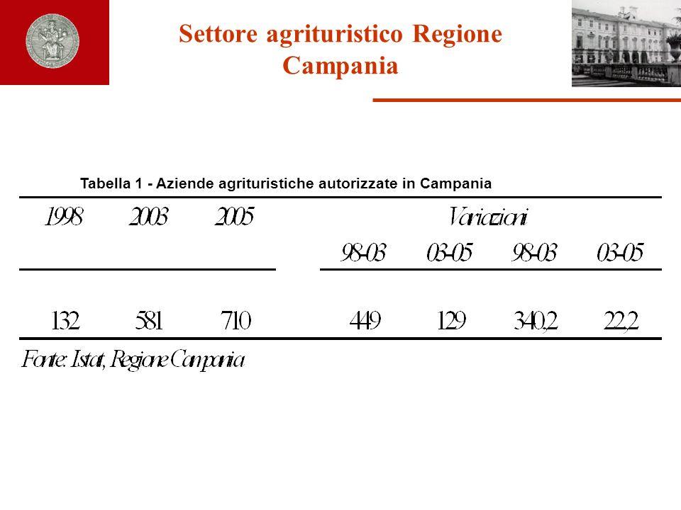 Caratteristiche dellagriturismo regionale In Campania lagriturismo è collegato principalmente ad aziende di medie e piccole dimensioni.