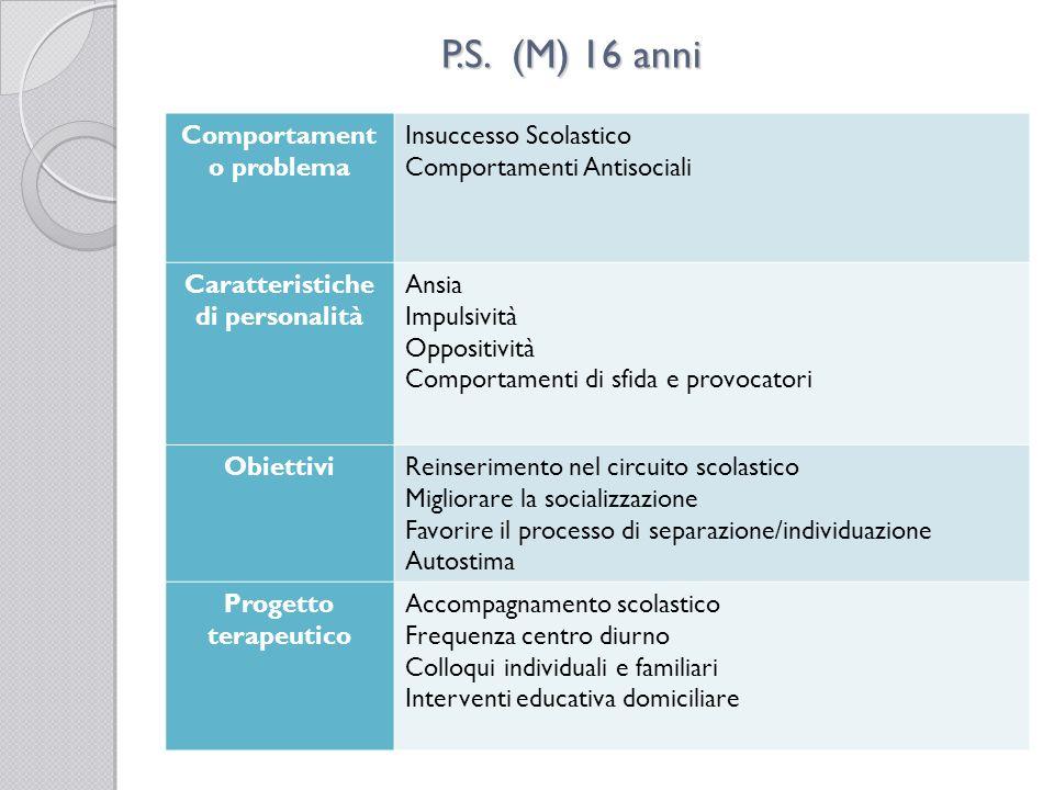 P.S. (M) 16 anni Comportament o problema Insuccesso Scolastico Comportamenti Antisociali Caratteristiche di personalità Ansia Impulsività Oppositività