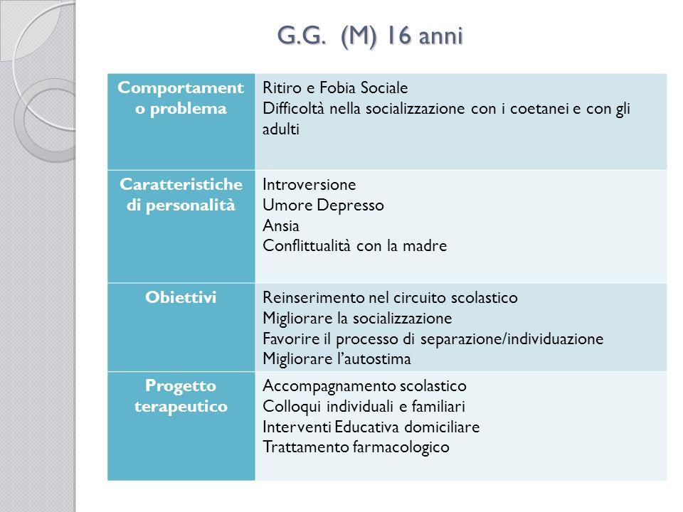 G.G. (M) 16 anni Comportament o problema Ritiro e Fobia Sociale Difficoltà nella socializzazione con i coetanei e con gli adulti Caratteristiche di pe
