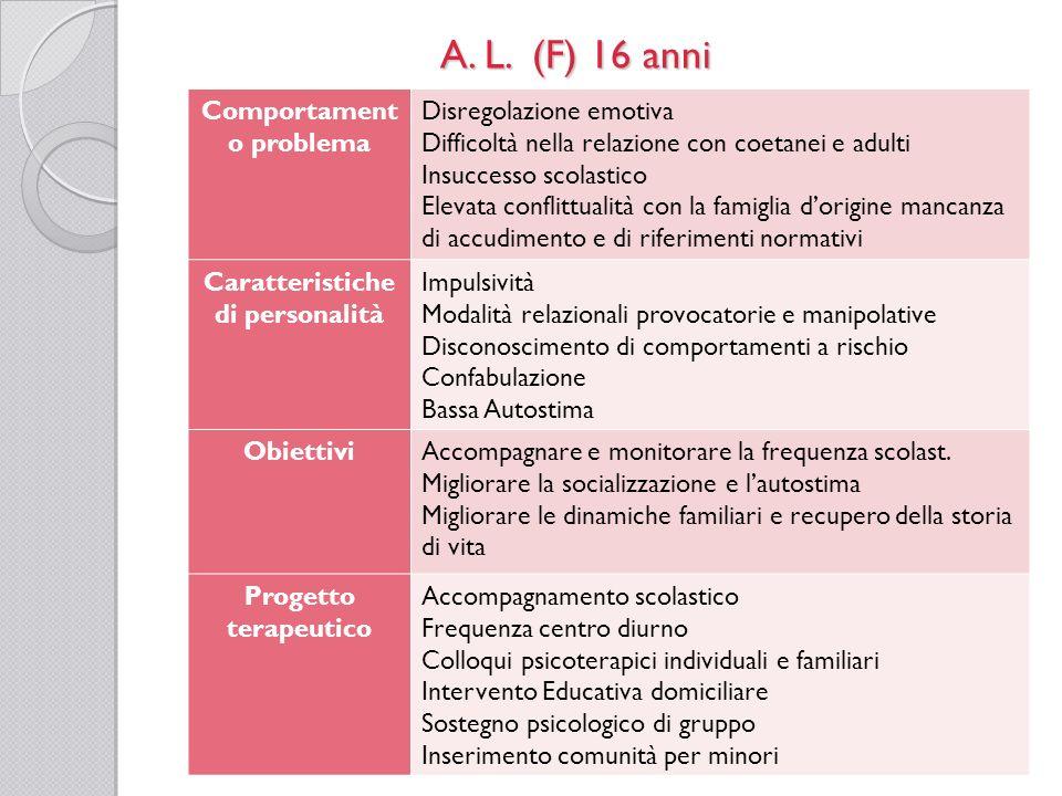 A. L. (F) 16 anni Comportament o problema Disregolazione emotiva Difficoltà nella relazione con coetanei e adulti Insuccesso scolastico Elevata confli