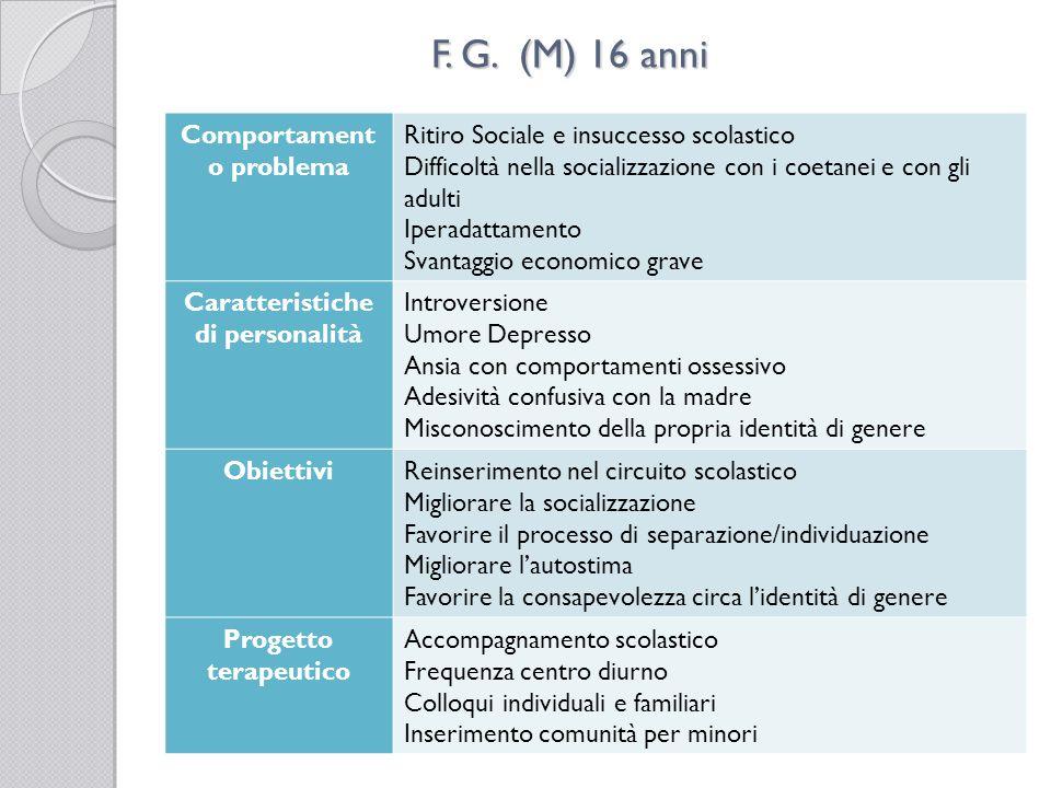 F. G. (M) 16 anni Comportament o problema Ritiro Sociale e insuccesso scolastico Difficoltà nella socializzazione con i coetanei e con gli adulti Iper