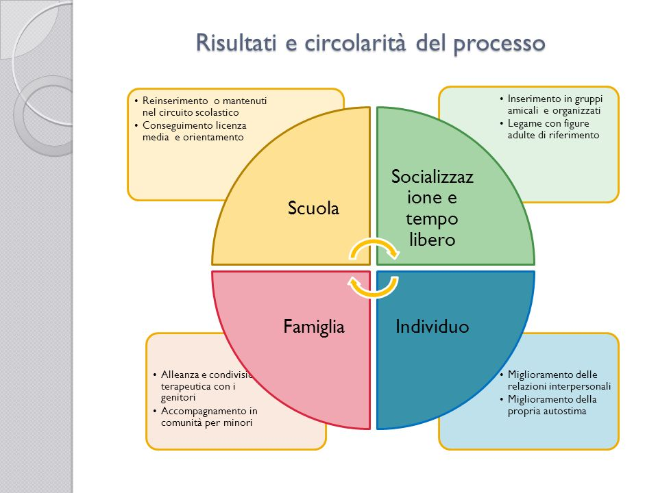 Risultati e circolarità del processo Miglioramento delle relazioni interpersonali Miglioramento della propria autostima Alleanza e condivisione terape