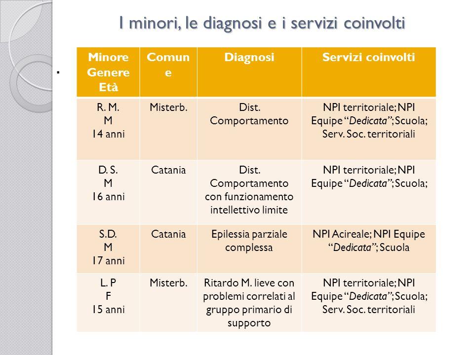 I minori, le diagnosi e i servizi coinvolti Minore Genere Età Comun e DiagnosiServizi coinvolti D.