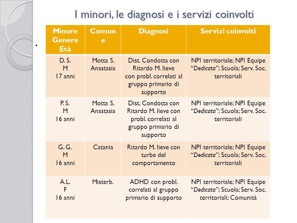 I minori, le diagnosi e i servizi coinvolti Minore Genere Età Comun e DiagnosiServizi coinvolti F.