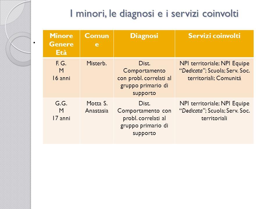 . I minori, le diagnosi e i servizi coinvolti Minore Genere Età Comun e DiagnosiServizi coinvolti F. G. M 16 anni Misterb.Dist. Comportamento con prob