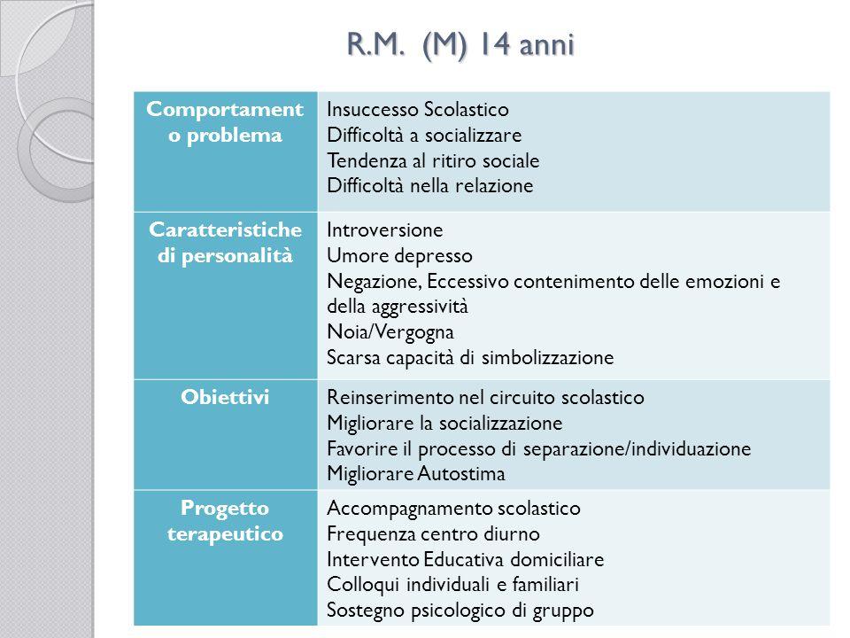R.M. (M) 14 anni Comportament o problema Insuccesso Scolastico Difficoltà a socializzare Tendenza al ritiro sociale Difficoltà nella relazione Caratte