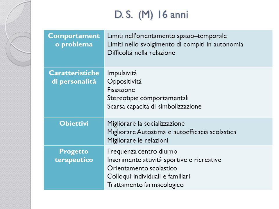 D. S. (M) 16 anni Comportament o problema Limiti nellorientamento spazio–temporale Limiti nello svolgimento di compiti in autonomia Difficoltà nella r