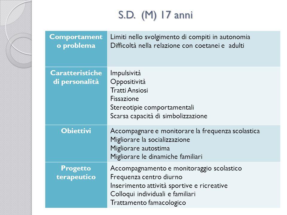 S.D. (M) 17 anni Comportament o problema Limiti nello svolgimento di compiti in autonomia Difficoltà nella relazione con coetanei e adulti Caratterist