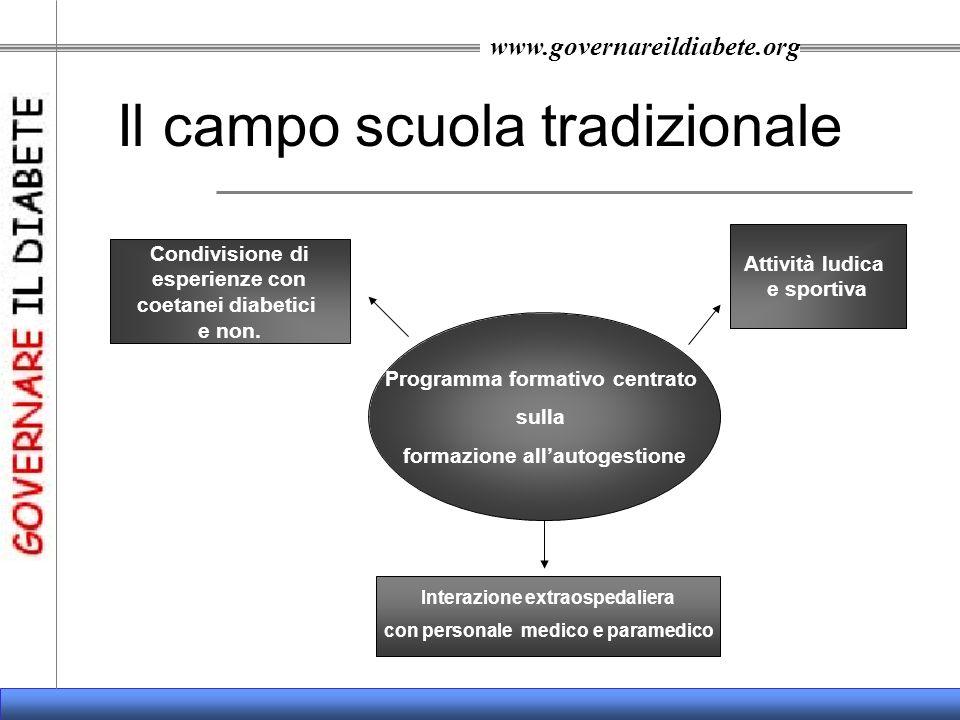 www.governareildiabete.org Come sono organizzati i campi scuola Sede: Centro Vela Cerro di Laveno (Varese).