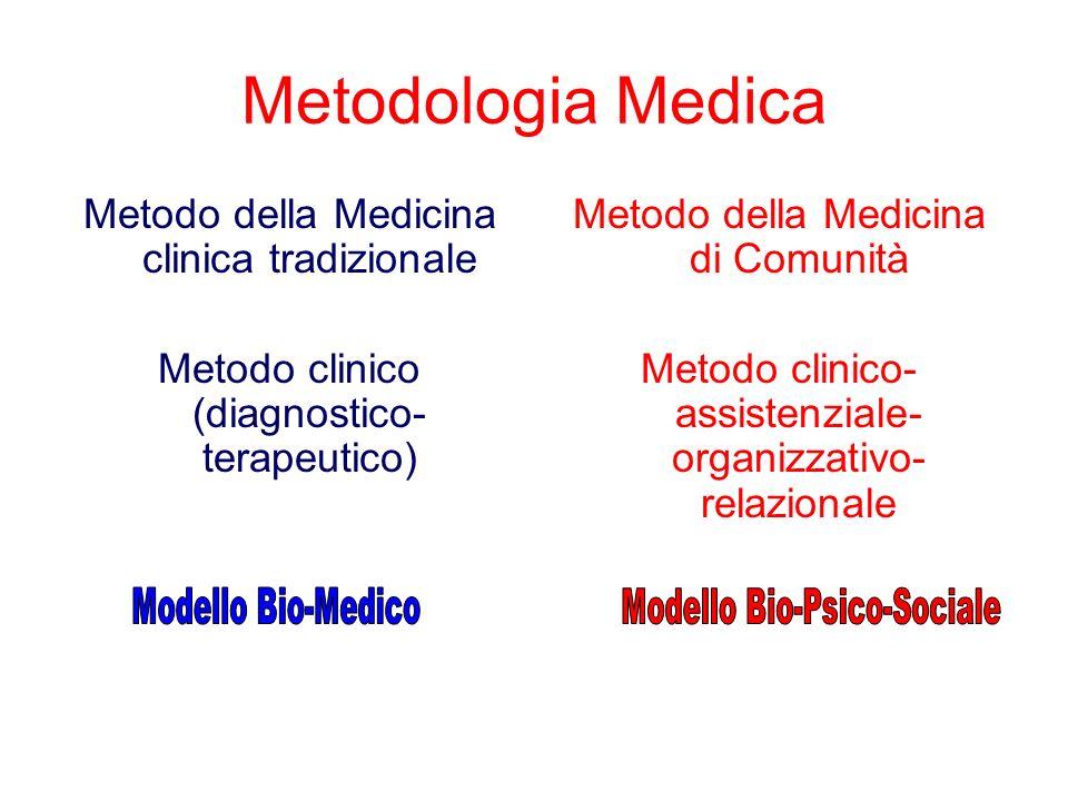 Metodologia Medica Metodo della Medicina clinica tradizionale Metodo clinico (diagnostico- terapeutico) Metodo della Medicina di Comunità Metodo clinico- assistenziale- organizzativo- relazionale