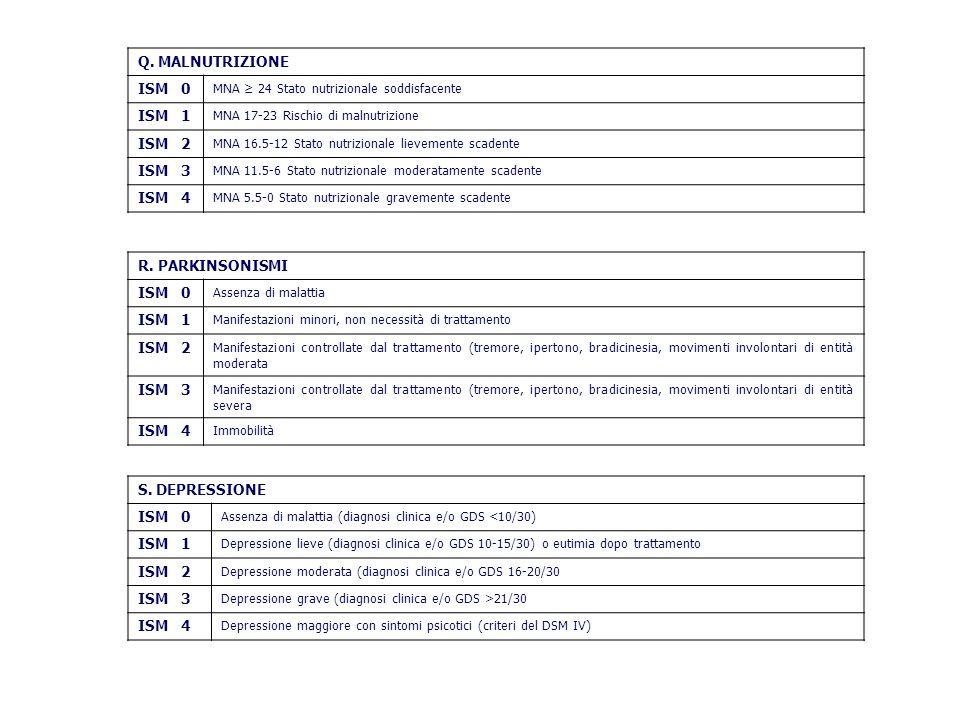Q. MALNUTRIZIONE ISM 0 MNA 24 Stato nutrizionale soddisfacente ISM 1 MNA 17-23 Rischio di malnutrizione ISM 2 MNA 16.5-12 Stato nutrizionale lievement