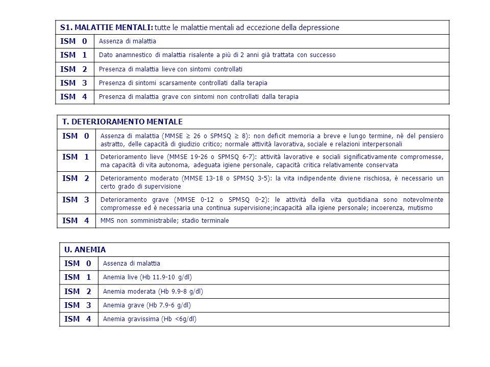 S1. MALATTIE MENTALI: tutte le malattie mentali ad eccezione della depressione ISM 0 Assenza di malattia ISM 1 Dato anamnestico di malattia risalente