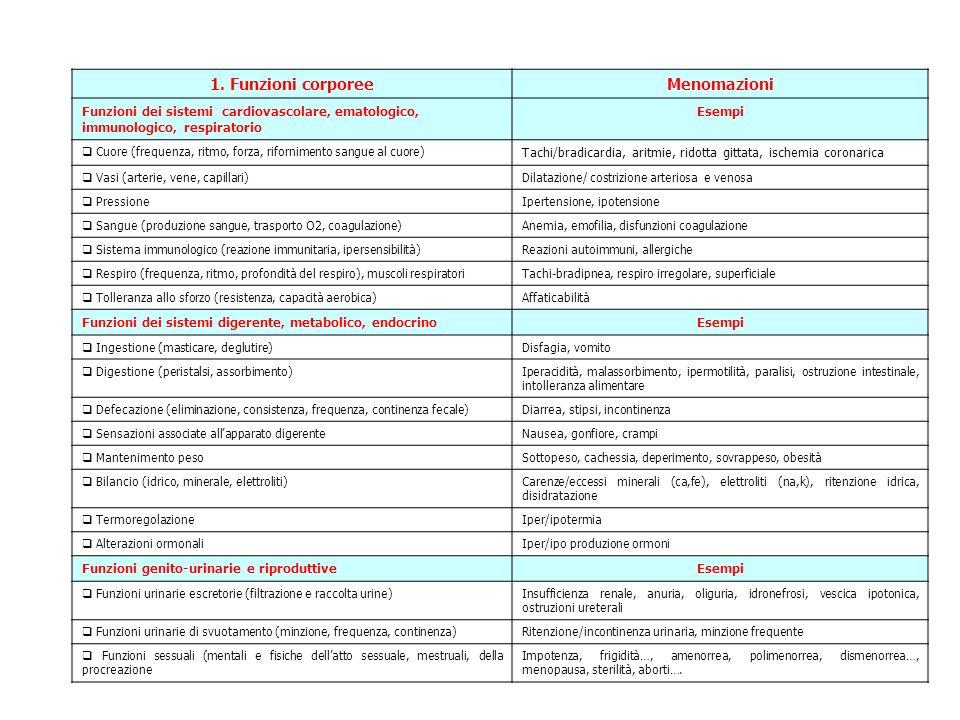 1. Funzioni corporeeMenomazioni Funzioni dei sistemi cardiovascolare, ematologico, immunologico, respiratorio Esempi Cuore (frequenza, ritmo, forza, r