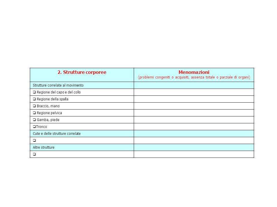 2. Strutture corporeeMenomazioni (problemi congeniti o acquisiti, assenza totale o parziale di organi) Strutture correlate al movimento Regione del ca