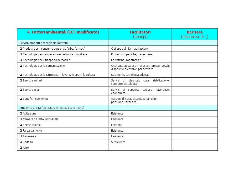4. Fattori ambientali (ICF modificato)Facilitatori (esempi) Barriere (mancanza di…) Servizi, prodotti e tecnologia (attivati) Prodotti per il consumo