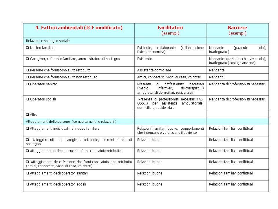 4. Fattori ambientali (ICF modificato)Facilitatori (esempi) Barriere (esempi) Relazioni e sostegno sociale Nucleo familiareEsistente, collaborante (co