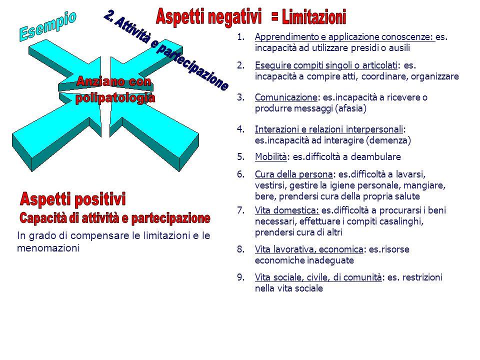 1.Apprendimento e applicazione conoscenze: es.