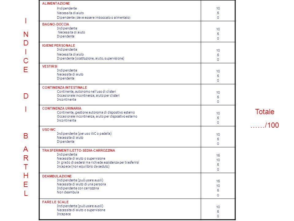 ALIMENTAZIONE Indipendente Necessita di aiuto Dipendente (deve essere imboccato o alimentato) 10 5 0 BAGNO-DOCCIA Indipendente Necessita di aiuto Dipendente 10 5 0 IGIENE PERSONALE Indipendente Necessita di aiuto Dipendente (sostituzione, aiuto, supervisione) 10 5 0 VESTIRSI Indipendente Necessita di aiuto Dipendente 10 5 0 CONTINENZA INTESTINALE Continente, autonomo nell uso di clisteri Occasionale incontinenza, aiuto per clisteri Incontinente 10 5 0 CONTINENZA URINARIA Continente, gestione autonoma di dispositivo esterno Occasionale incontinenza, aiuto per dispositivo esterno Incontinente 10 5 0 USO WC Indipendente (per uso WC o padella) Necessita di aiuto Dipendente 10 5 0 TRASFERIMENTI LETTO-SEDIA-CARROZZINA Indipendente Necessita di aiuto o supervisione In grado di sedersi ma richiede assistenza per trasferirsi Incapace (non equilibrio da seduto) 15 10 5 0 DEAMBULAZIONE Indipendente (può usare ausili) Necessita di aiuto di una persona Indipendente con carrozzina Non deambula 15 10 5 0 FARE LE SCALE Indipendente (può usare ausili) Necessita di aiuto o supervisione Incapace 10 5 0 INDICEDIBARTHELINDICEDIBARTHEL Totale ……/100