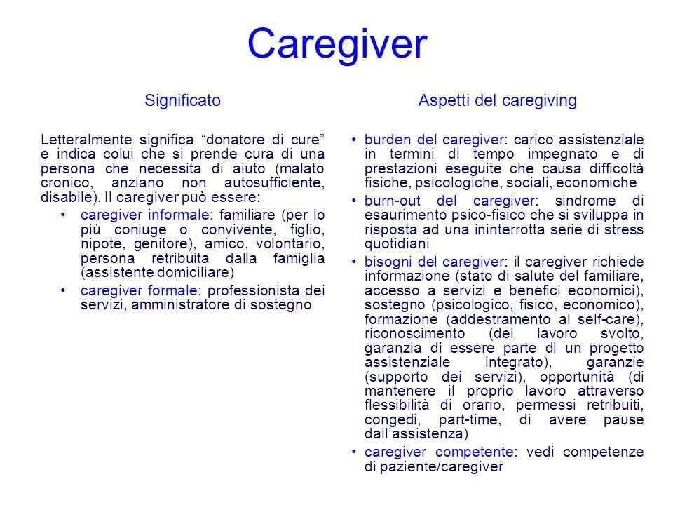 Caregiver Significato Letteralmente significa donatore di cure e indica colui che si prende cura di una persona che necessita di aiuto (malato cronico, anziano non autosufficiente, disabile).